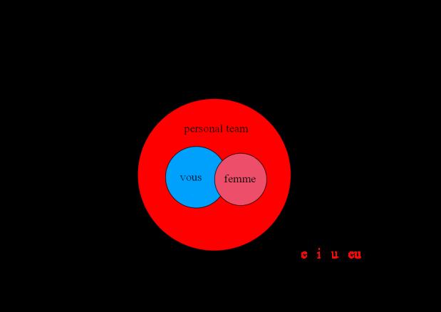 cercle primaire