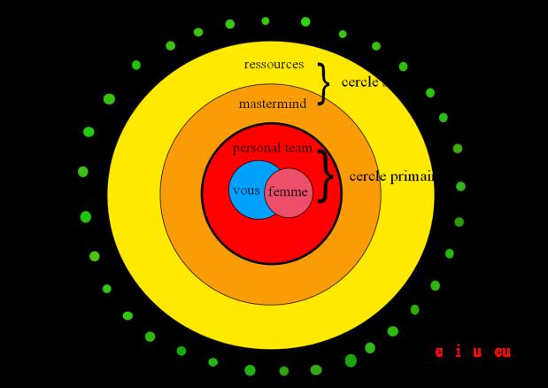 la théorie des cercles concentriques