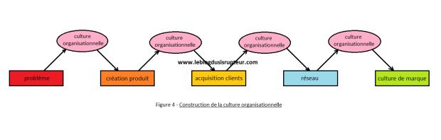 construction-de-la-culture-organisationnelle
