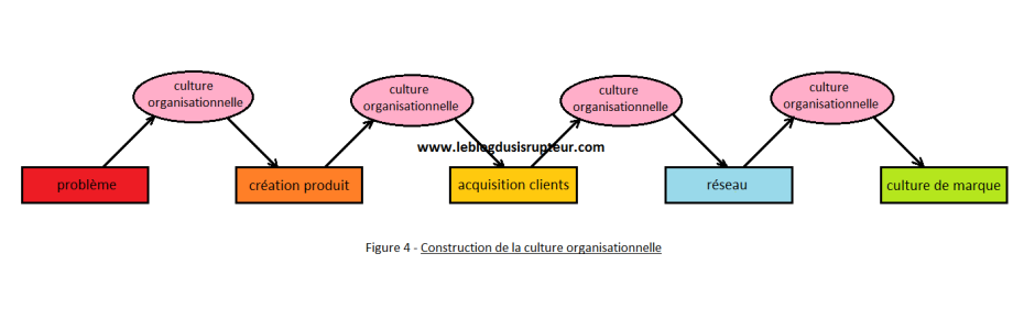 construction-de-la-culture-organisationnelle