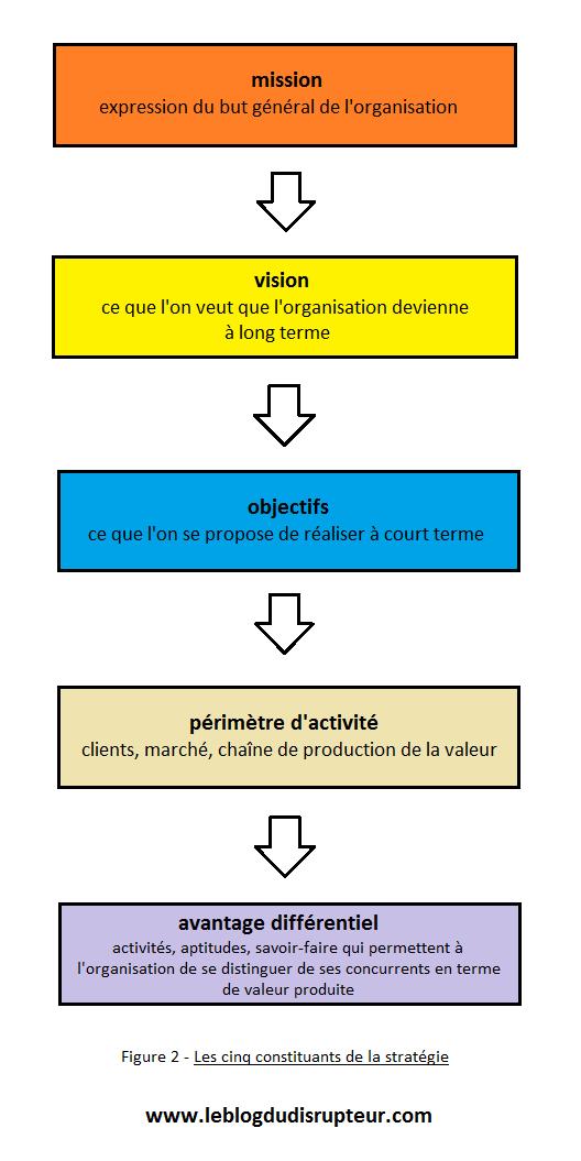 les-5-constituants-de-la-strategie