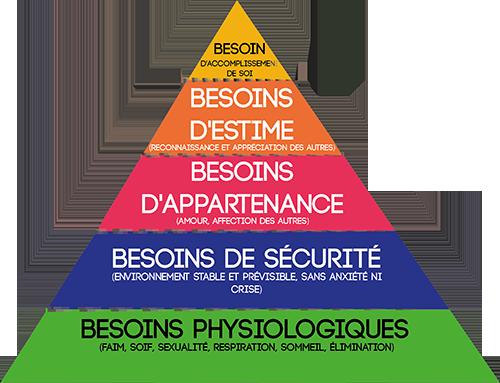 pyramide de maslow.png