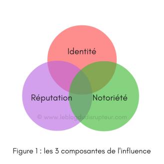 figure-1-les-3-composantes-de-linfluence