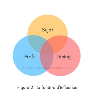 figure-2-la-fenetre-dinfluence