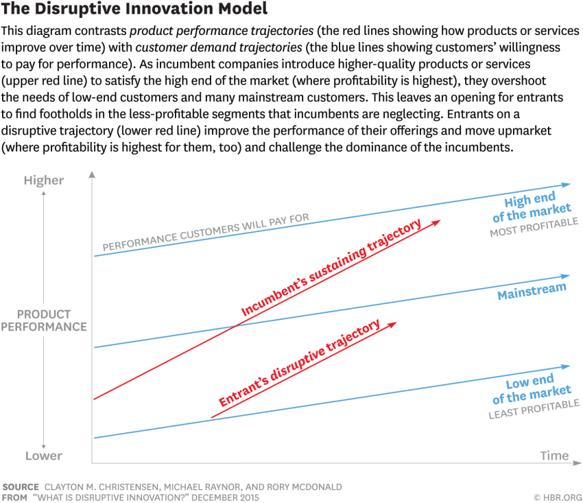 l'innovation disruptive, par C. Christensen - HBR
