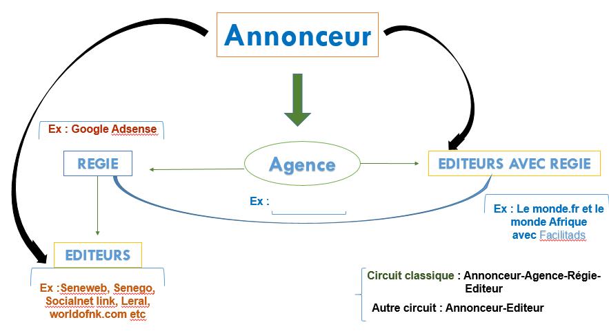 Annonceur, éditeur et AdExchange.png