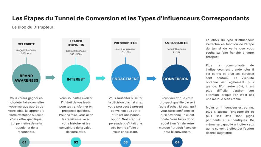 Les Étapes du Tunnel de Conversion et les Types d'Influenceurs Correspondants.png