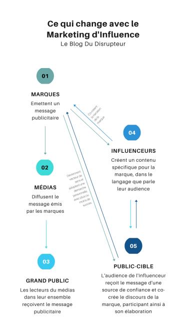 Ce qui change avec le Marketing d'Influence (1)